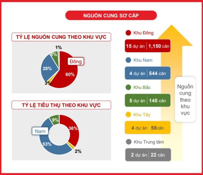 Nguồn cung sơ cấp bất động sản thấp tầng khu Đông TP.HCM quý I/2020 (nguồn: DKRA Việt Nam)